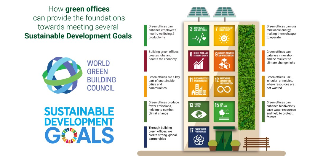WorldGBC SDG Graphics_OFFICE